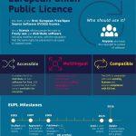 EUPL 1.2 e compatibilità con la GPL: aggiornamenti dalla FSF